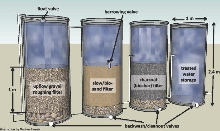 Profile Using Biochar For Water Filtration In Rural South